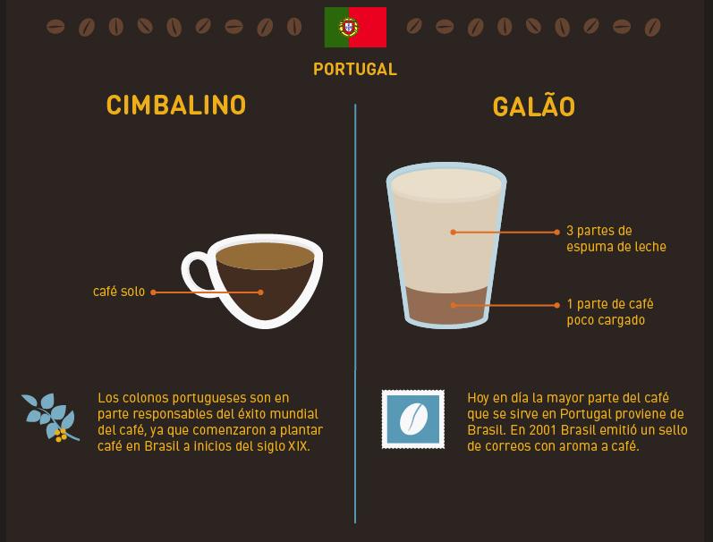 caféportugal