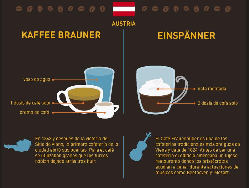cafeaustria